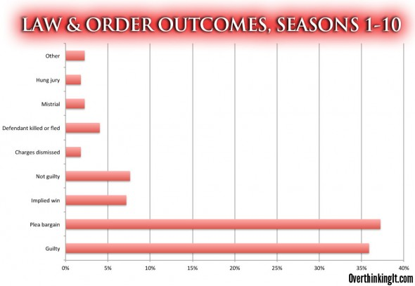 Law and Order Seasons 1-10 Outcomes