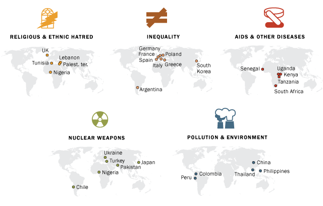 Pew Research: Greatest Dangers in the World 2014